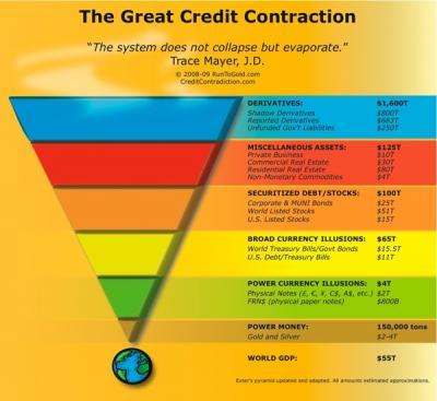 de9c0_great-credit-contraction-liquidity-pyramid