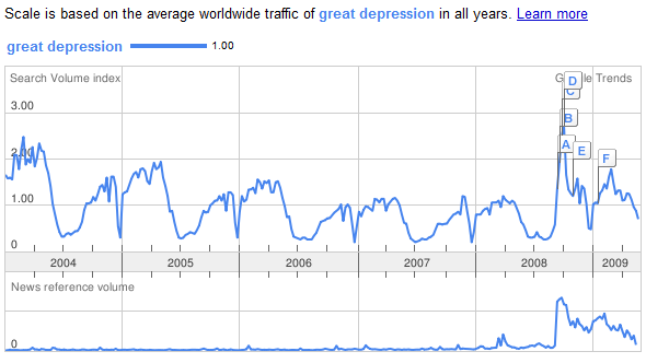 googletrends_gd