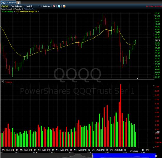 qqqq_monthly