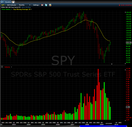 spy_monthly1