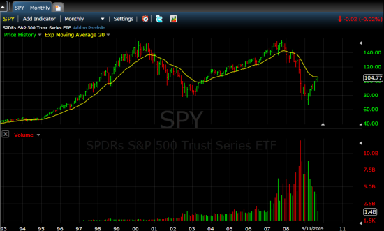 monthly_spy_to_93