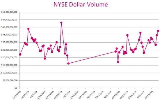 nyse_dollar_volume