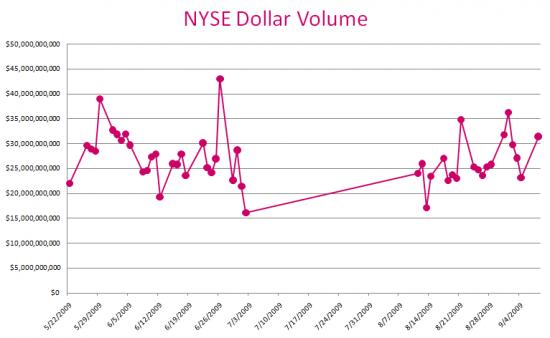 nyse_dollar_volume_sept9