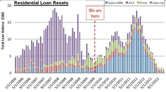 loan-resets