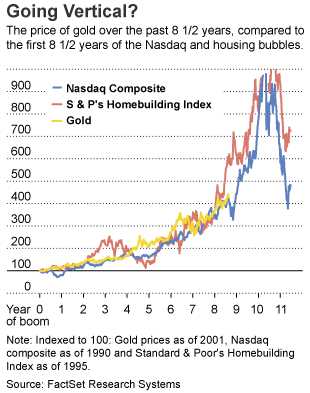 Gold bubble compared to Tech and Housing bubbles