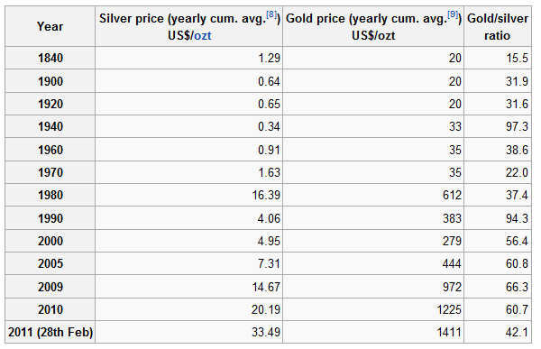 Silver gold ratio for Mixture of gold and silver