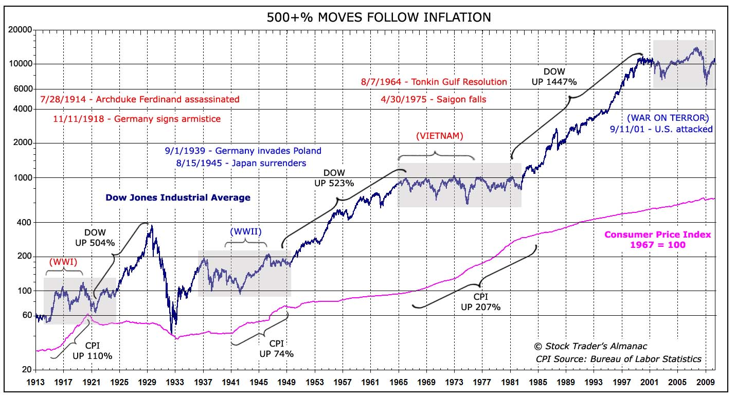 $$ Post-Inflation Stock Market Performance, 500%+ Moves