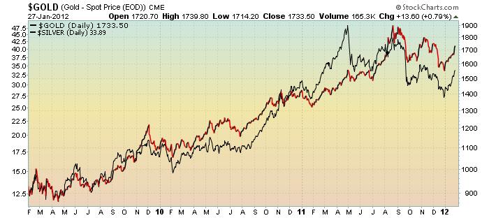 Us Dollar Vs Gold 3 Year Chart Gld