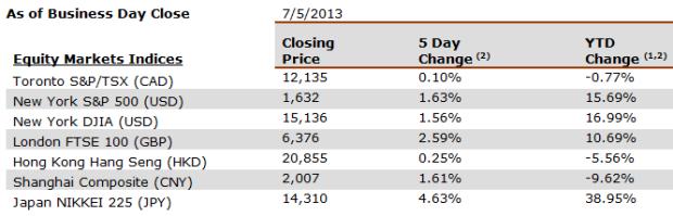 2013-07-05-equitymarkets