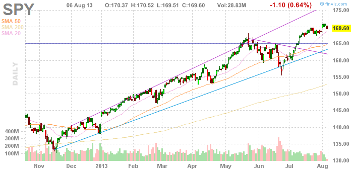 SPY Daily chart, August 6 2013