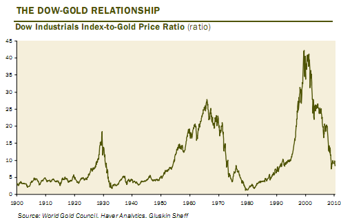 dow_gold_ratio_long_term_chart_1900-20121