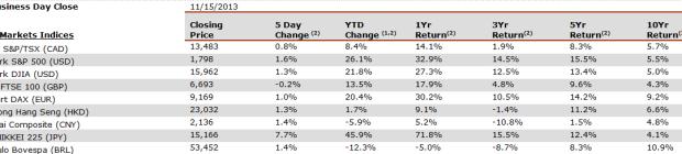 equity-markets-world