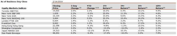 market-returns-20140218