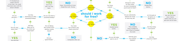 Should You Work for Free? (Infographic)