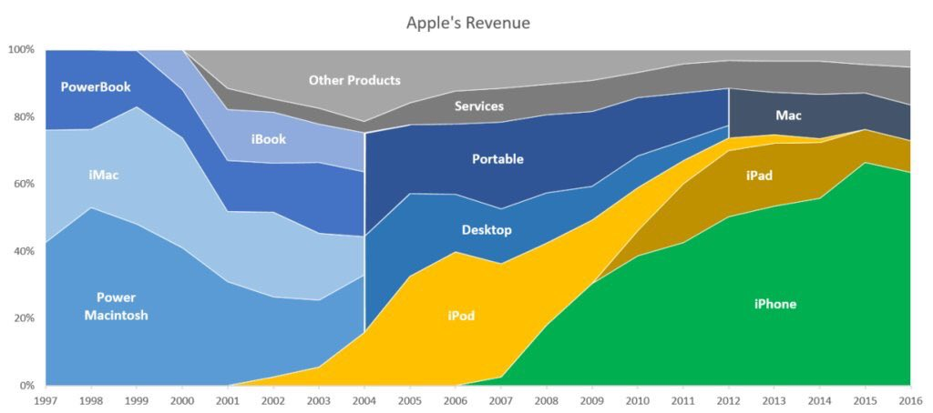 Apple's Revenue 1997-2016