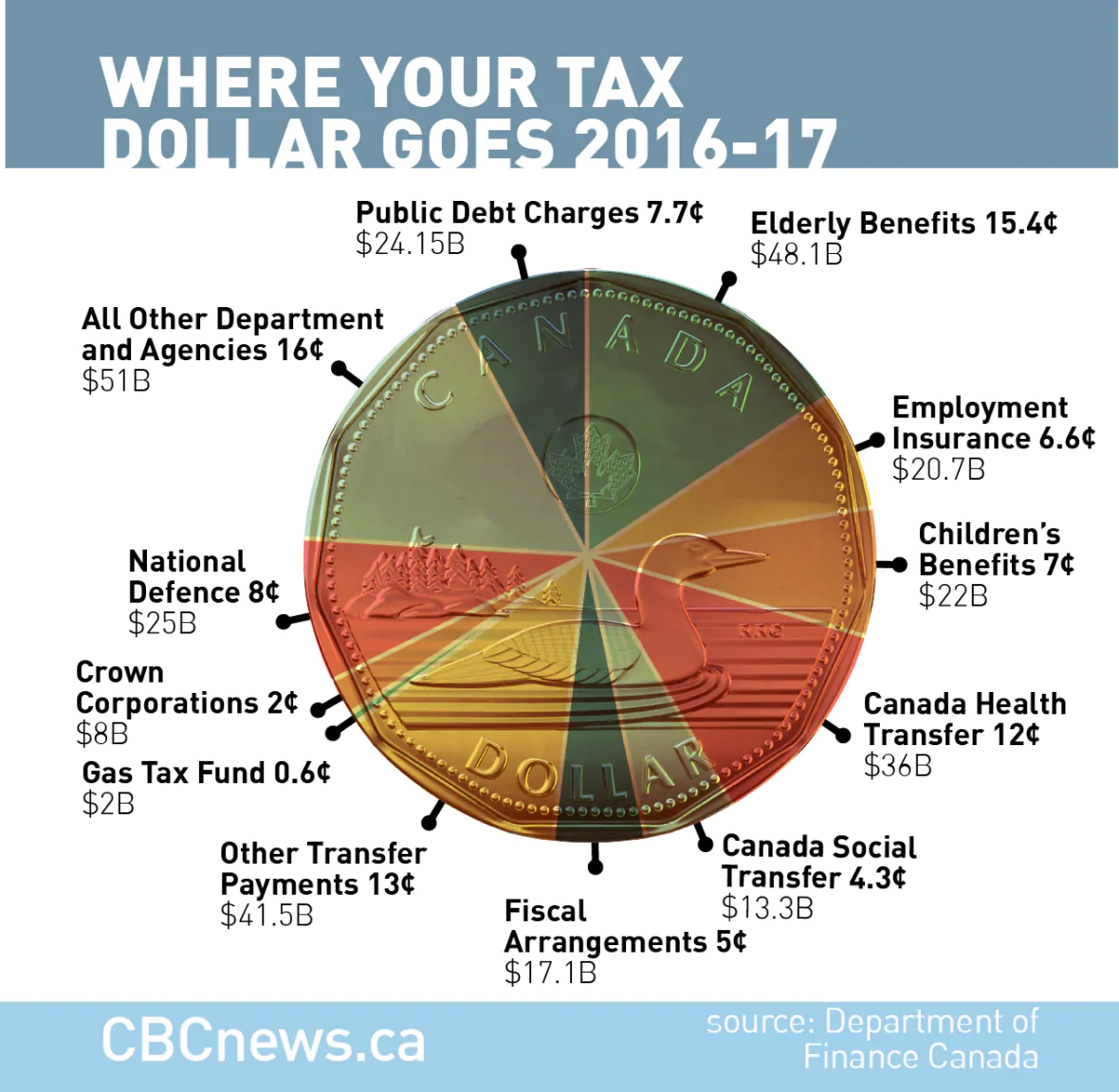 Where Your Tax Dollar Goes, Canada 2016-2017